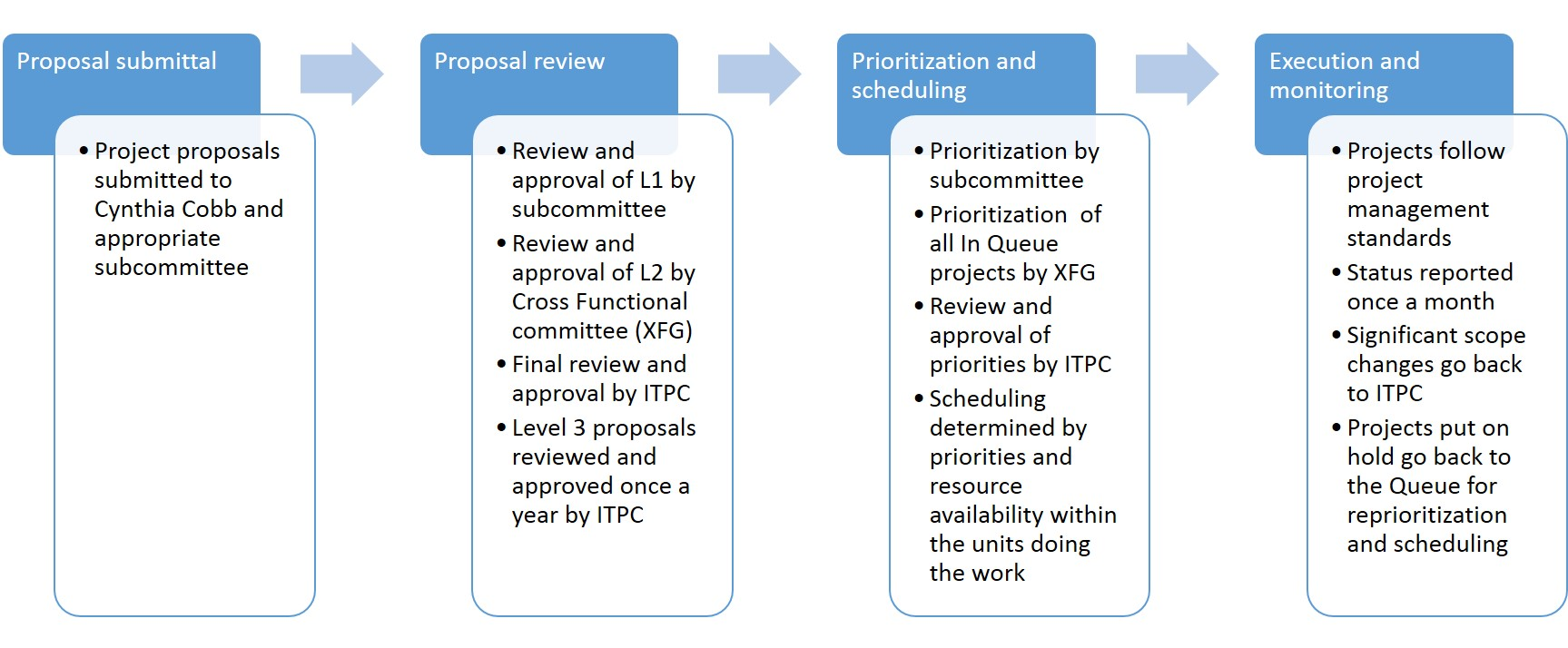 Overview of ITPC Process